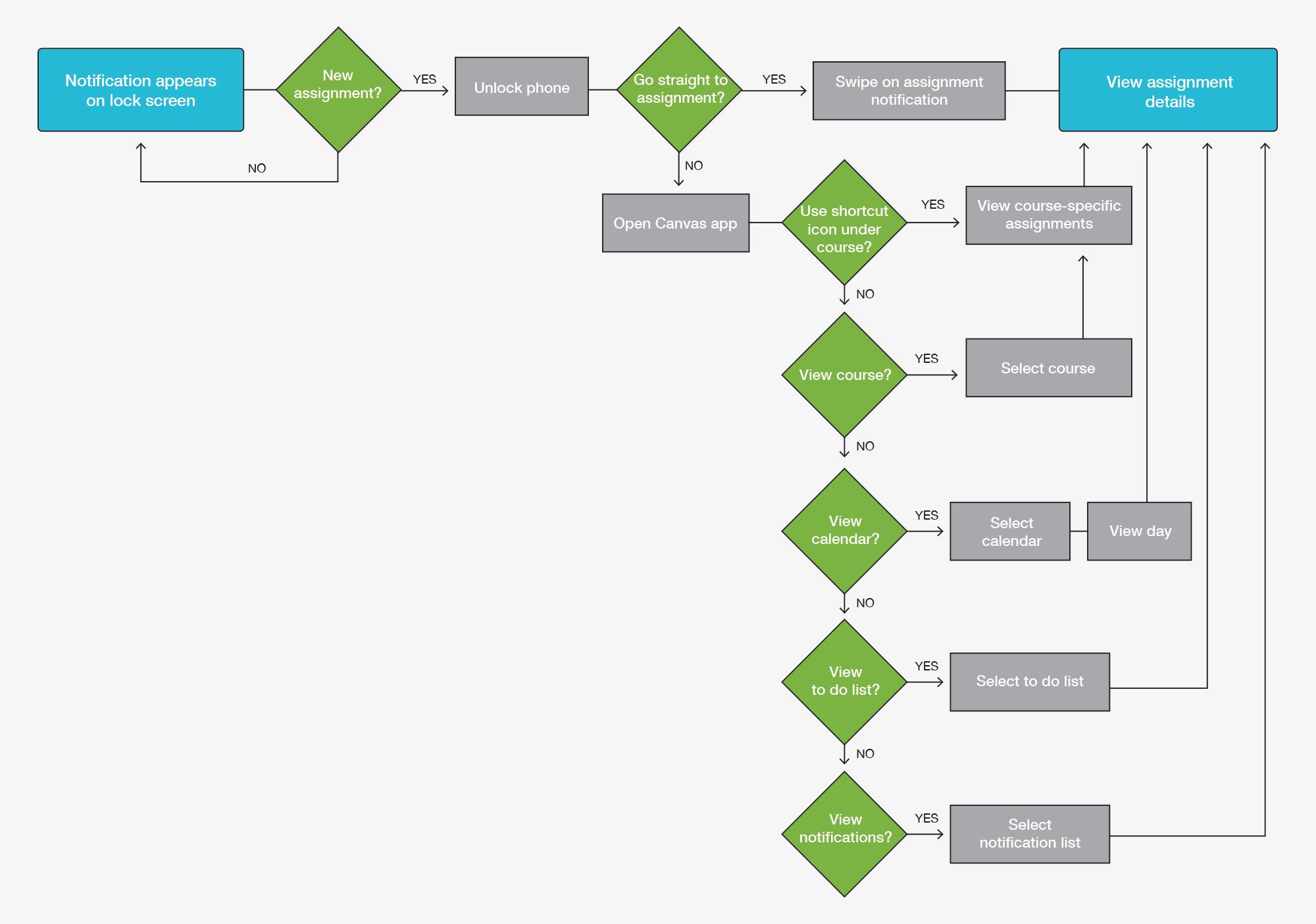 user-task-flow